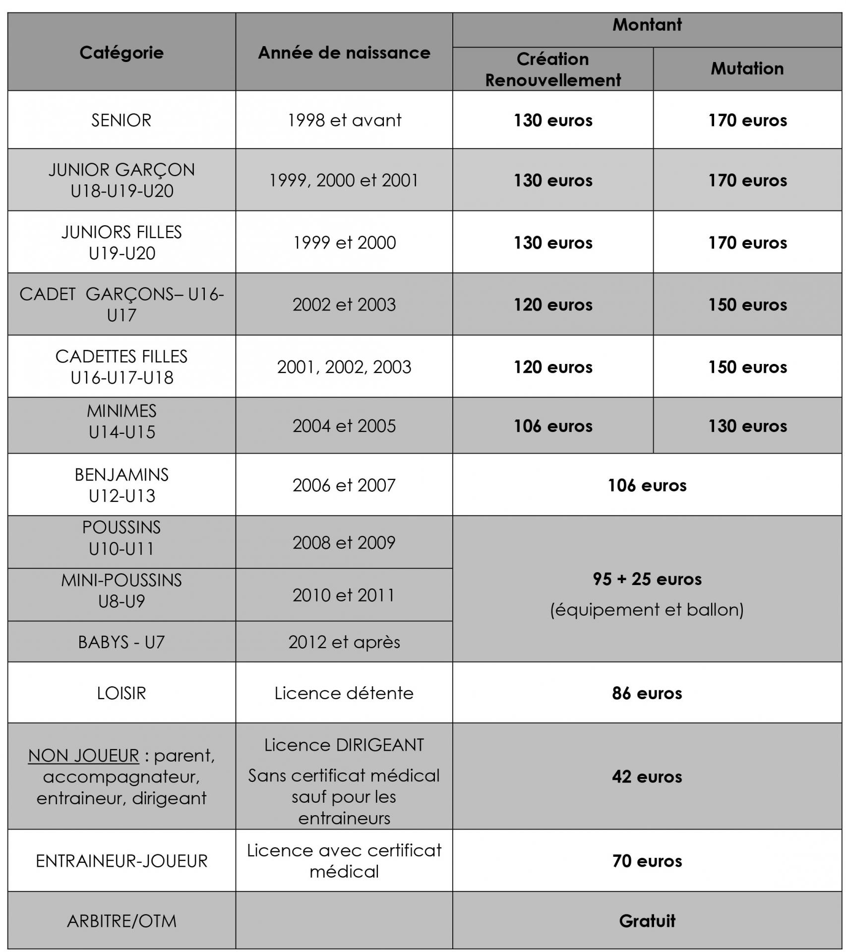 Tarif licences 2018 2019
