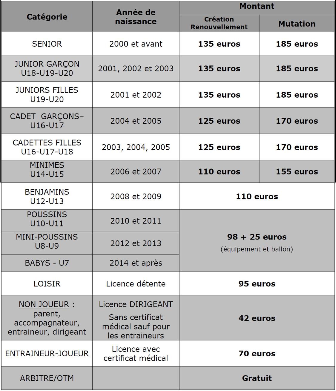 Tarifs licences 2020-21